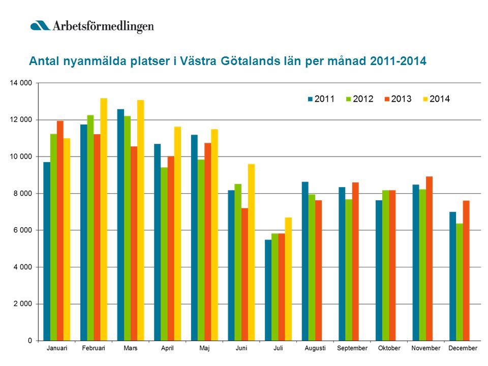 Antal nyanmälda platser i Västra Götalands län 2011-2014 ackumulerat per år