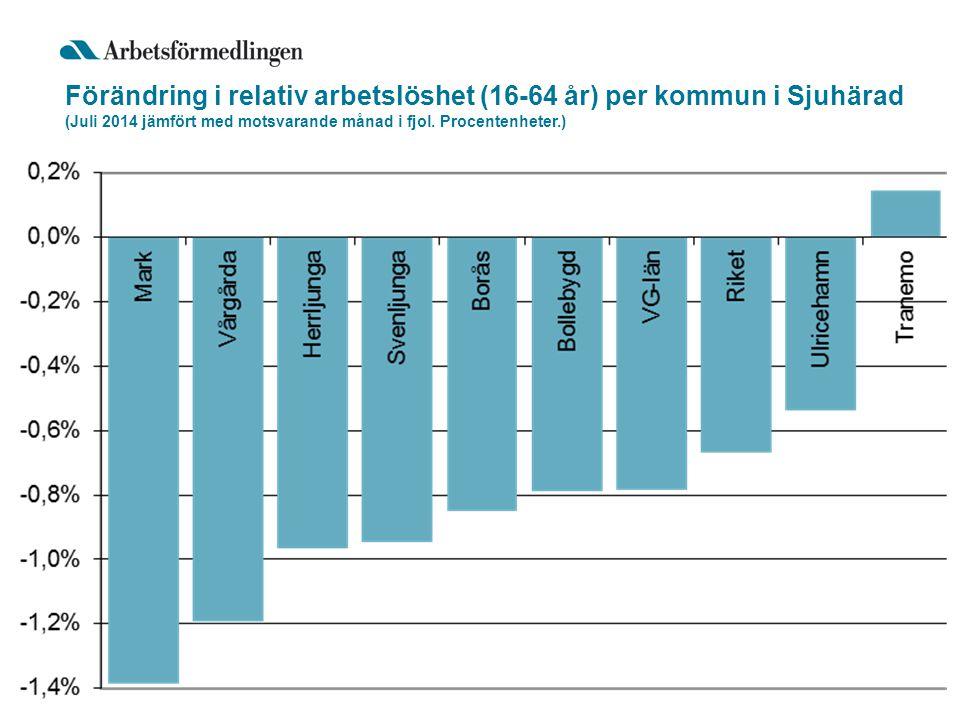 Förändring i relativ arbetslöshet (16-64 år) per kommun i Sjuhärad (Juli 2014 jämfört med motsvarande månad i fjol.