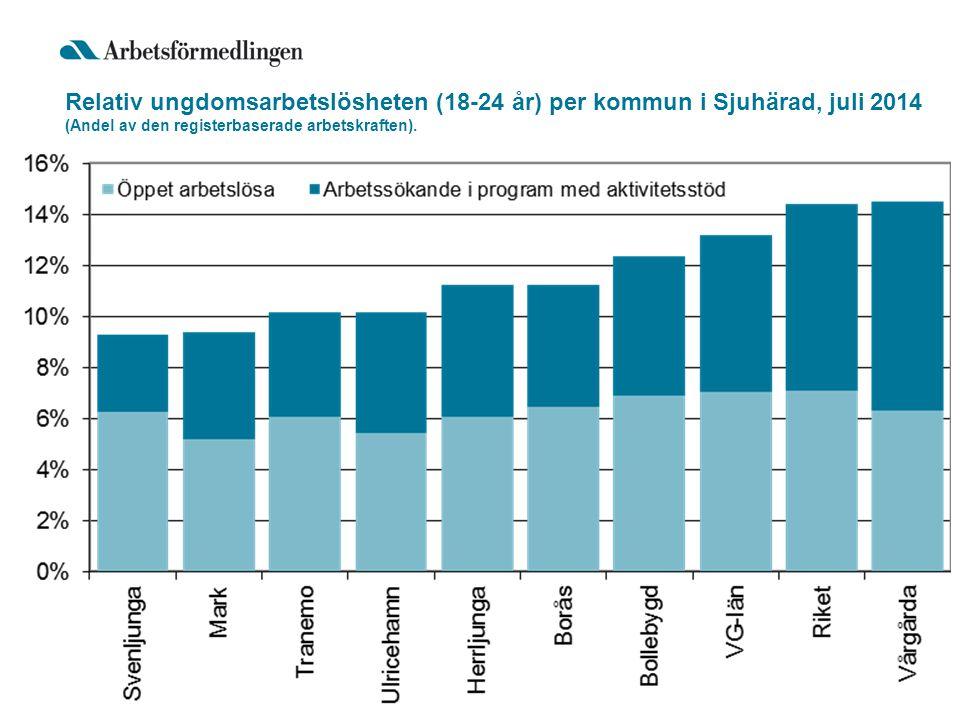 Relativ ungdomsarbetslösheten (18-24 år) per kommun i Sjuhärad, juli 2014 (Andel av den registerbaserade arbetskraften).