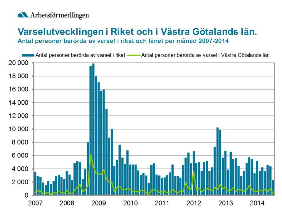 Varselutvecklingen i Riket och i Västra Götalands län.
