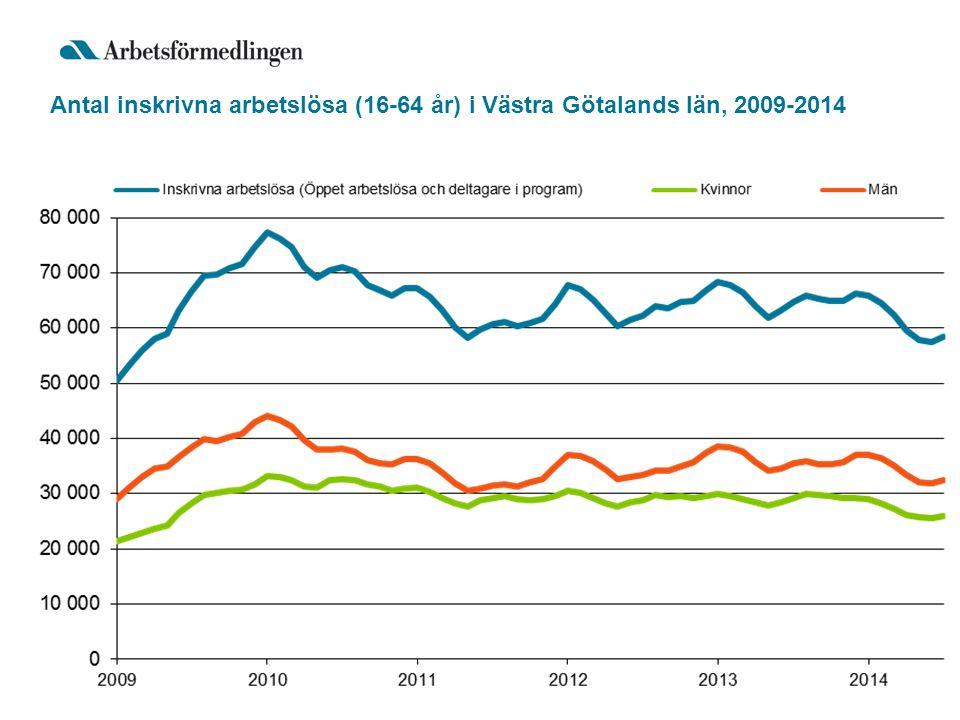 Antal inskrivna arbetslösa (16-64 år) i Västra Götalands län, 2009-2014