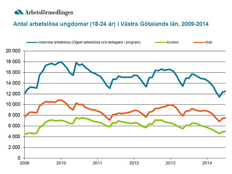 Antal arbetslösa ungdomar (18-24 år) i Västra Götalands län, 2009-2014