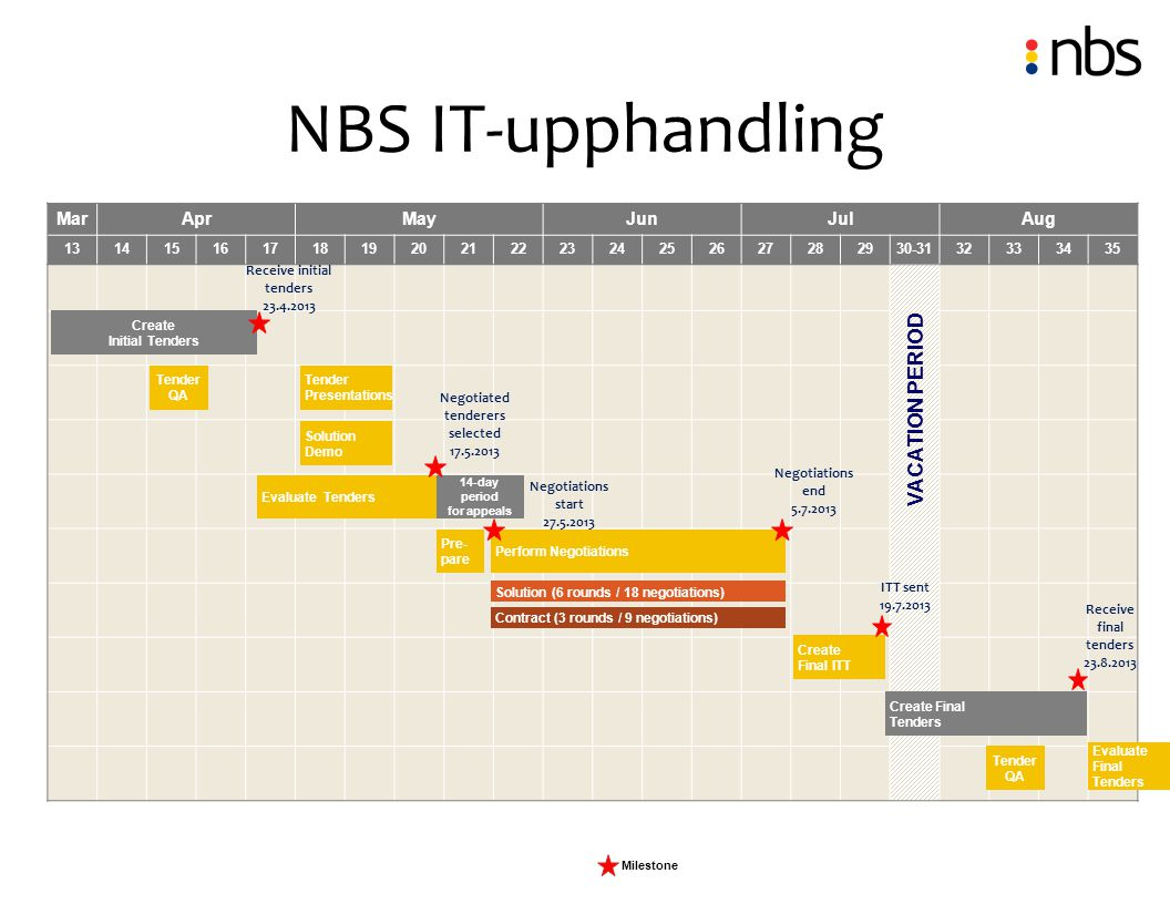 NBS IT-upphandling Milestone MarAprMayJunJulAug 131415161718192021222324252627282930-3132333435 VACATION PERIOD Tender Presentations Create Initial Te