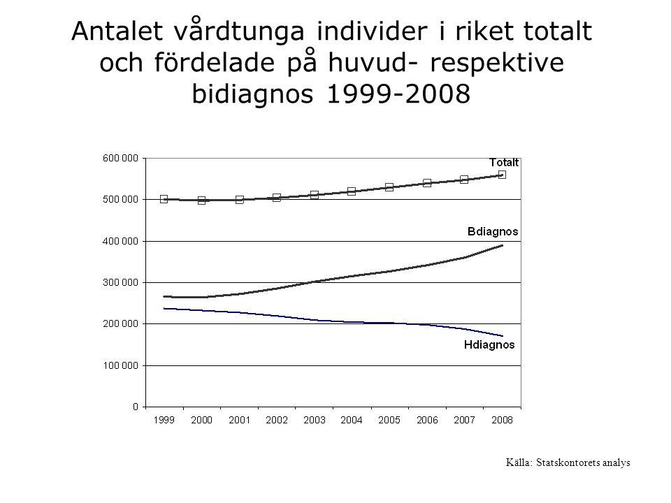 Antalet vårdtunga individer i riket totalt och fördelade på huvud- respektive bidiagnos 1999-2008 Källa: Statskontorets analys