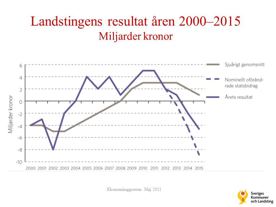 Landstingens resultat åren 2000–2015 Miljarder kronor Ekonomirapporten. Maj 2011