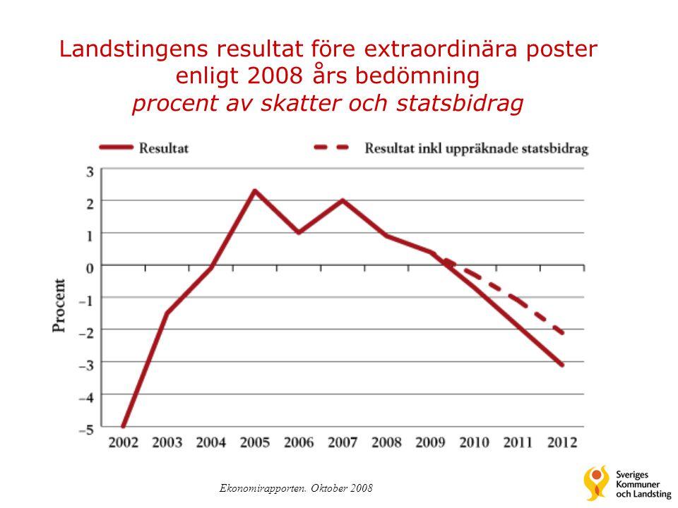 Landstingens resultat före extraordinära poster enligt 2008 års bedömning procent av skatter och statsbidrag Ekonomirapporten. Oktober 2008