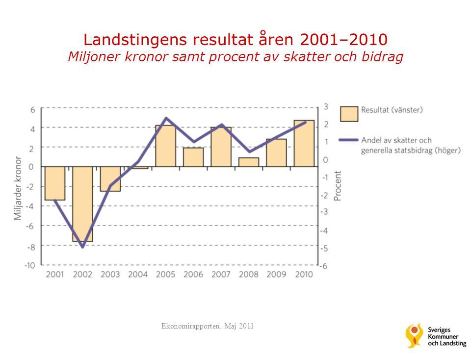 Landstingens resultat åren 2001–2010 Miljoner kronor samt procent av skatter och bidrag Ekonomirapporten. Maj 2011