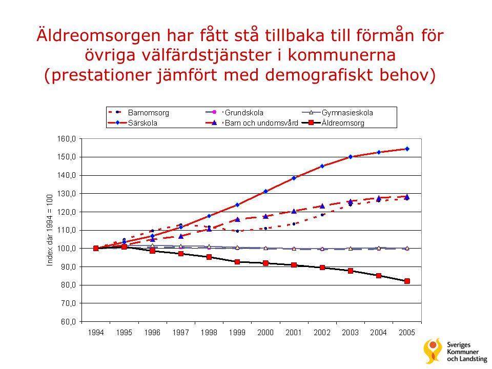 Äldreomsorgen har fått stå tillbaka till förmån för övriga välfärdstjänster i kommunerna (prestationer jämfört med demografiskt behov)