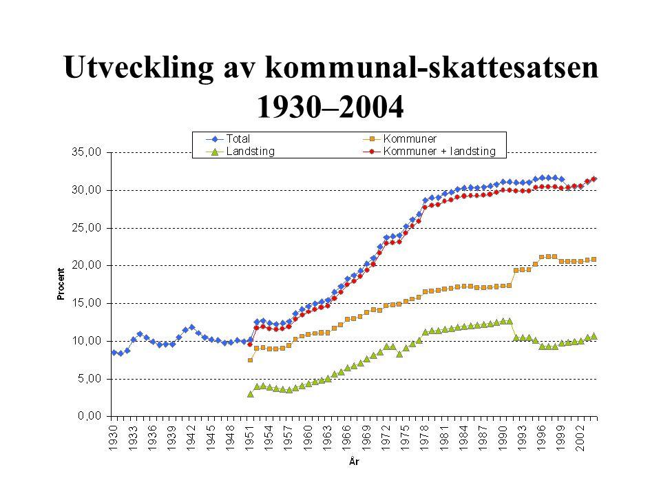 Utveckling av kommunal-skattesatsen 1930–2004