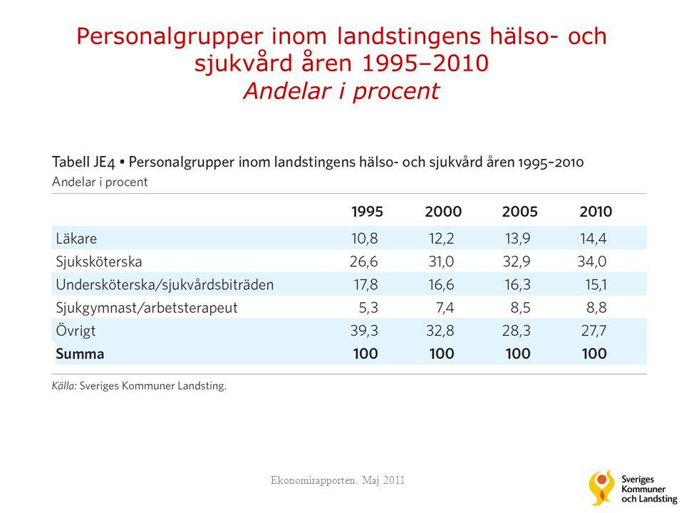 Personalgrupper inom landstingens hälso- och sjukvård åren 1995–2010 Andelar i procent Ekonomirapporten. Maj 2011