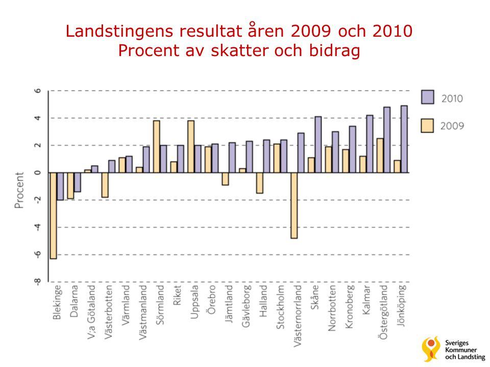 Landstingens resultat åren 2009 och 2010 Procent av skatter och bidrag