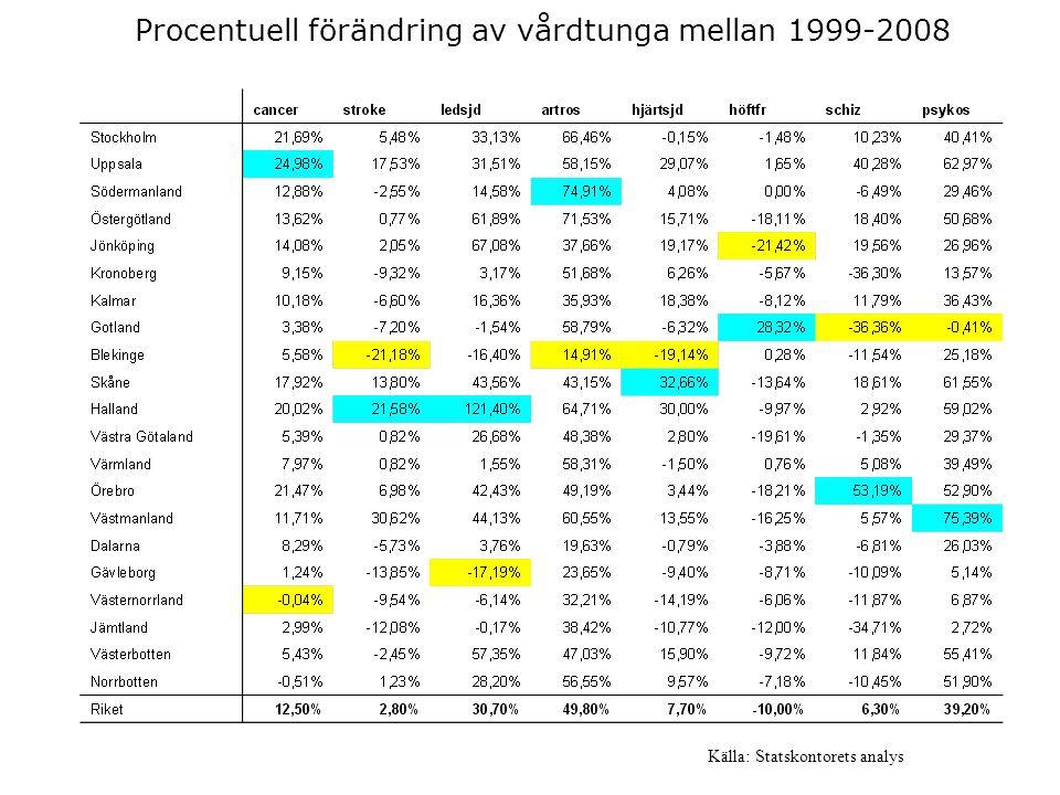 Procentuell förändring av vårdtunga mellan 1999-2008 Källa: Statskontorets analys