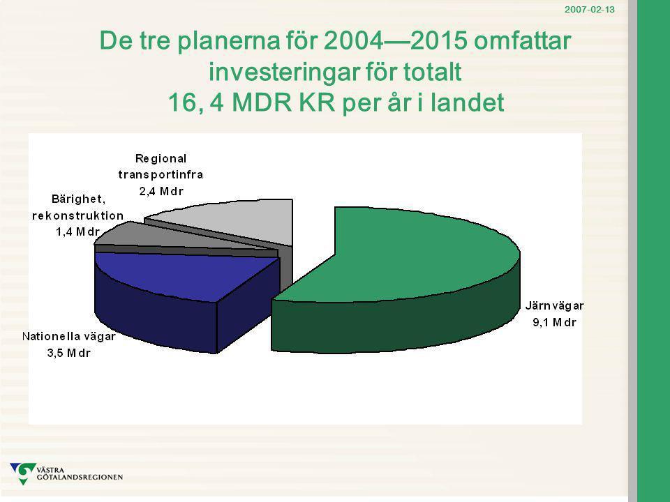 2007-02-13 De tre planerna för 2004—2015 omfattar investeringar för totalt 16, 4 MDR KR per år i landet
