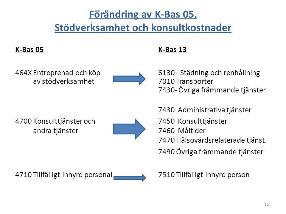 Förändring av K-Bas 05, Stödverksamhet och konsultkostnader K-Bas 05K-Bas 13 464X Entreprenad och köp6130- Städning och renhållning av stödverksamhet7