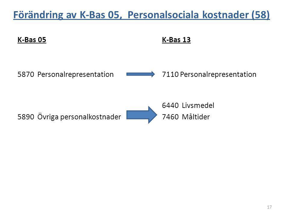 Förändring av K-Bas 05, Personalsociala kostnader (58) K-Bas 05K-Bas 13 5870 Personalrepresentation7110 Personalrepresentation 6440 Livsmedel 5890 Övr