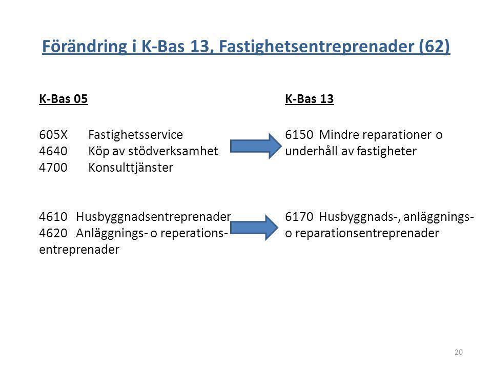 Förändring i K-Bas 13, Fastighetsentreprenader (62) K-Bas 05 K-Bas 13 605XFastighetsservice6150 Mindre reparationer o 4640Köp av stödverksamhetunderhå