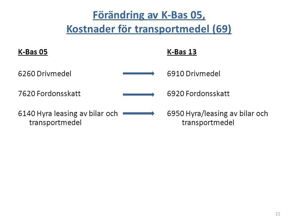 Förändring av K-Bas 05, Kostnader för transportmedel (69) K-Bas 05K-Bas 13 6260 Drivmedel6910 Drivmedel 7620 Fordonsskatt6920 Fordonsskatt 6140 Hyra l