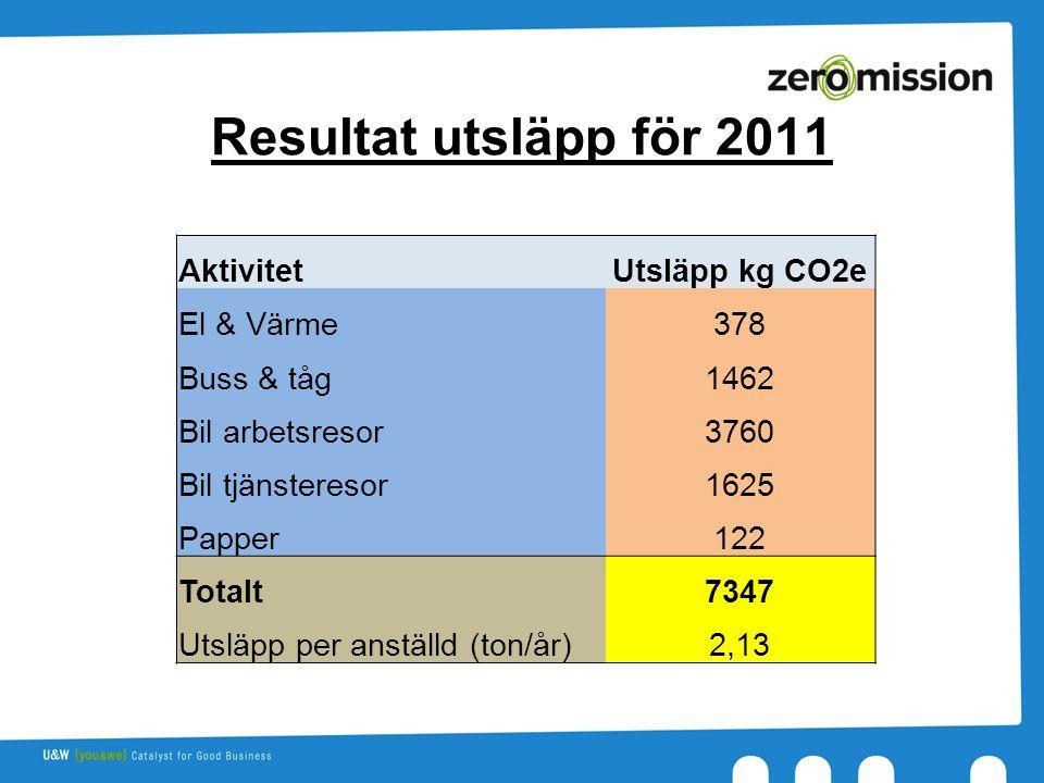 Resultat utsläpp för 2011 AktivitetUtsläpp kg CO2e El & Värme378 Buss & tåg1462 Bil arbetsresor3760 Bil tjänsteresor1625 Papper122 Totalt7347 Utsläpp per anställd (ton/år)2,13