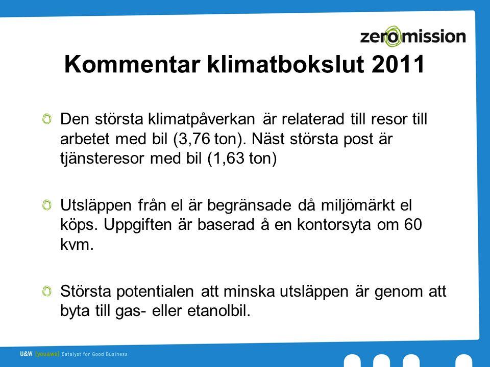 Kommentar klimatbokslut 2011 Den största klimatpåverkan är relaterad till resor till arbetet med bil (3,76 ton).
