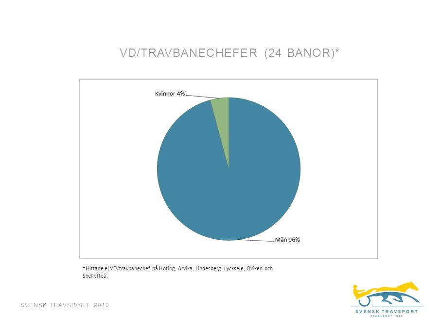 VD/TRAVBANECHEFER (24 BANOR)* SVENSK TRAVSPORT 2013 *Hittade ej VD/travbanechef på Hoting, Arvika, Lindesberg, Lycksele, Oviken och Skellefteå.