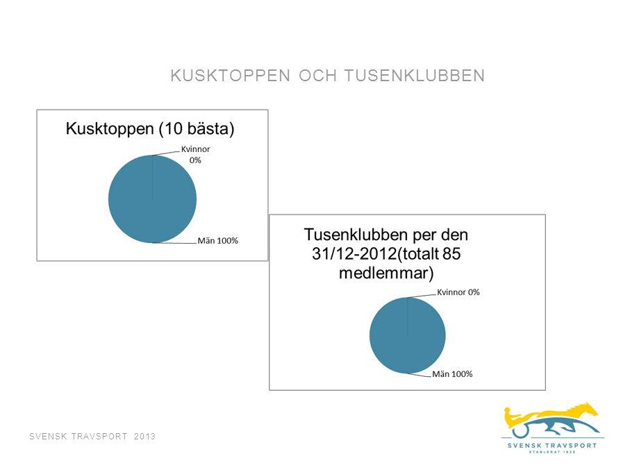 KUSKTOPPEN OCH TUSENKLUBBEN SVENSK TRAVSPORT 2013