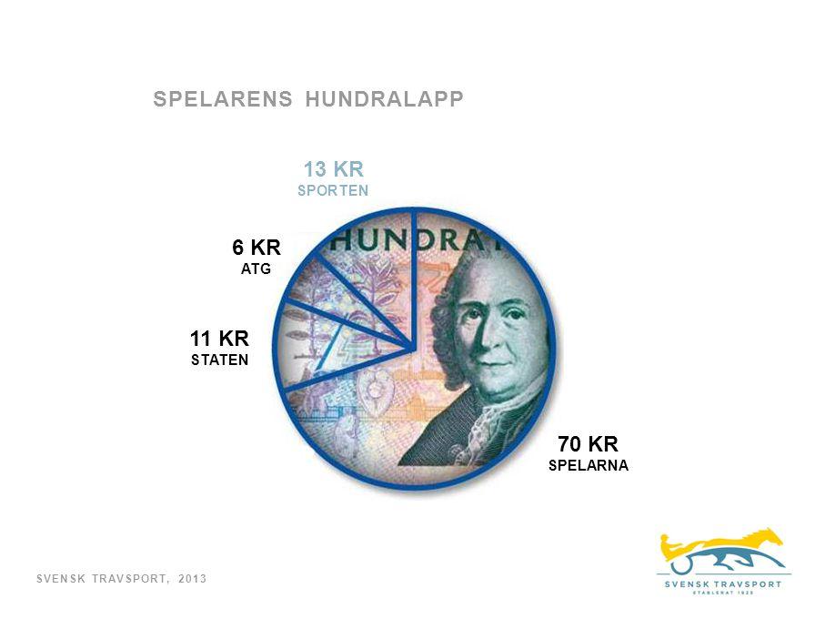 SPELARENS HUNDRALAPP SVENSK TRAVSPORT, 2013 70 KR SPELARNA 13 KR SPORTEN 11 KR STATEN 6 KR ATG