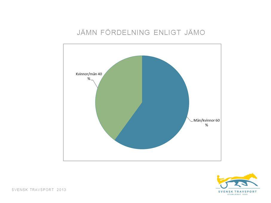 JÄMN FÖRDELNING ENLIGT JÄMO SVENSK TRAVSPORT 2013