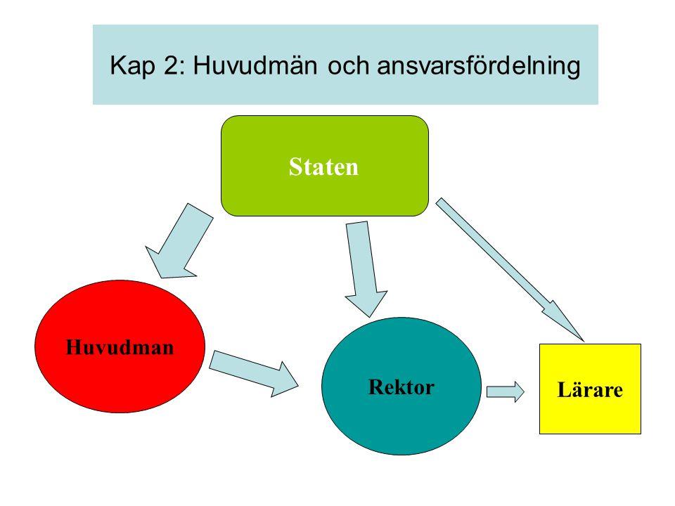 Staten Huvudman Rektor Lärare Kap 2: Huvudmän och ansvarsfördelning