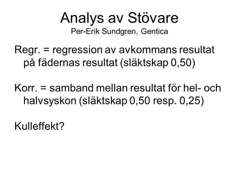 Analys av Stövare Per-Erik Sundgren, Gentica Regr. = regression av avkommans resultat på fädernas resultat (släktskap 0,50) Korr. = samband mellan res