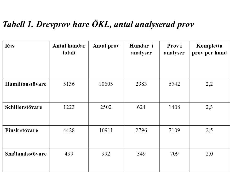 Tabell 1. Drevprov hare ÖKL, antal analyserad prov RasAntal hundar totalt Antal provHundar i analyser Prov i analyser Kompletta prov per hund Hamilton