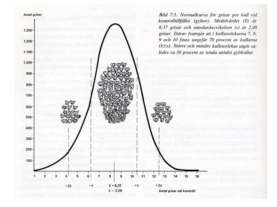 Tab.3. Drevprov hare ÖKL, upprepningskoefficienter hundars resultat Ras /provmoment Ant.