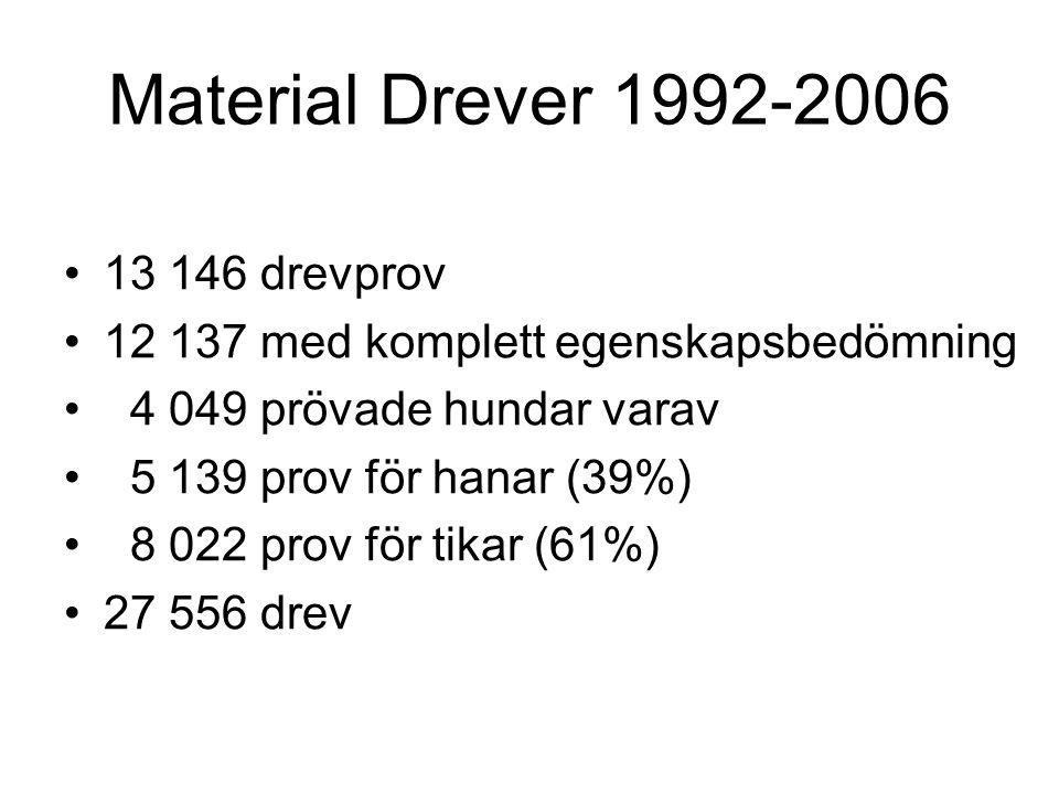 Material Drever 1992-2006 13 146 drevprov 12 137 med komplett egenskapsbedömning 4 049 prövade hundar varav 5 139 prov för hanar (39%) 8 022 prov för tikar (61%) 27 556 drev