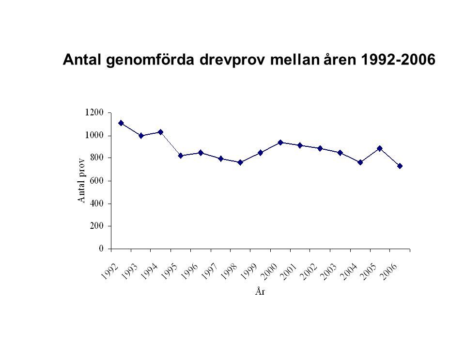 Antal genomförda drevprov mellan åren 1992-2006
