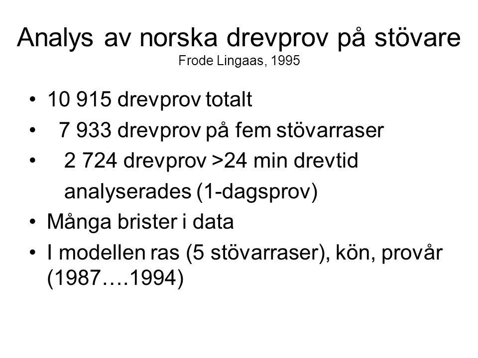 Analys av norska drevprov på stövare Frode Lingaas, 1995 10 915 drevprov totalt 7 933 drevprov på fem stövarraser 2 724 drevprov >24 min drevtid analyserades (1-dagsprov) Många brister i data I modellen ras (5 stövarraser), kön, provår (1987….1994)