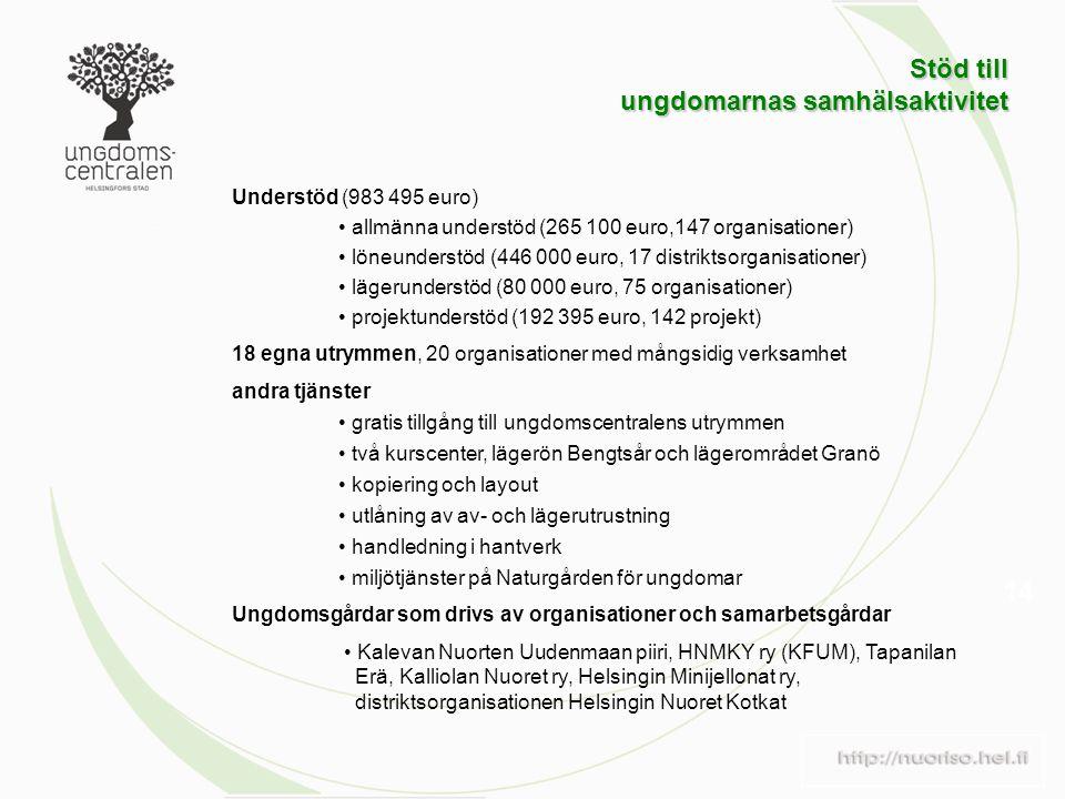 14 Stöd till ungdomarnas samhälsaktivitet Stöd till ungdomarnas samhälsaktivitet Understöd (983 495 euro) allmänna understöd (265 100 euro,147 organisationer) löneunderstöd (446 000 euro, 17 distriktsorganisationer) lägerunderstöd (80 000 euro, 75 organisationer) projektunderstöd (192 395 euro, 142 projekt) 18 egna utrymmen, 20 organisationer med mångsidig verksamhet andra tjänster gratis tillgång till ungdomscentralens utrymmen två kurscenter, lägerön Bengtsår och lägerområdet Granö kopiering och layout utlåning av av- och lägerutrustning handledning i hantverk miljötjänster på Naturgården för ungdomar Ungdomsgårdar som drivs av organisationer och samarbetsgårdar Kalevan Nuorten Uudenmaan piiri, HNMKY ry (KFUM), Tapanilan Erä, Kalliolan Nuoret ry, Helsingin Minijellonat ry, distriktsorganisationen Helsingin Nuoret Kotkat