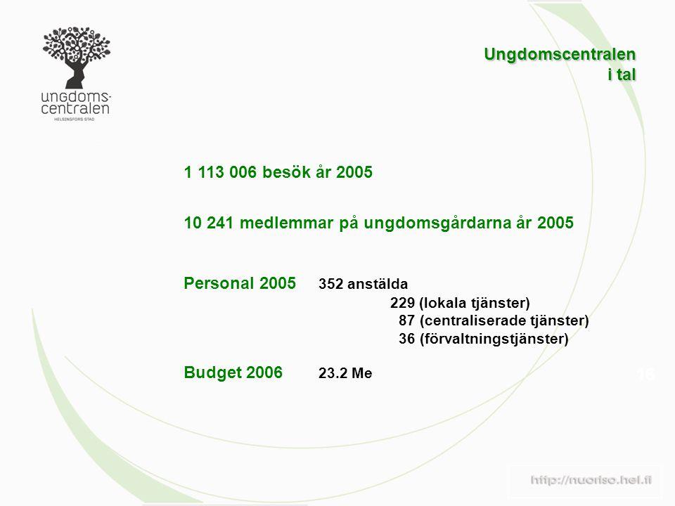16 1 113 006 besök år 2005 10 241 medlemmar på ungdomsgårdarna år 2005 Personal 2005 352 anstälda 229 (lokala tjänster) 87 (centraliserade tjänster) 36 (förvaltningstjänster) Budget 2006 23.2 Me Ungdomscentralen i tal i tal
