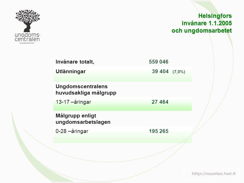 Helsingfors invånare 1.1.2005 och ungdomsarbetet 1 Invånare totalt,559 046 Utlänningar39 404 (7,0%) Ungdomscentralens huvudsakliga målgrupp 13-17 –åringar27 464 Målgrupp enligt ungdomsarbetslagen 0-28 –åringar195 265
