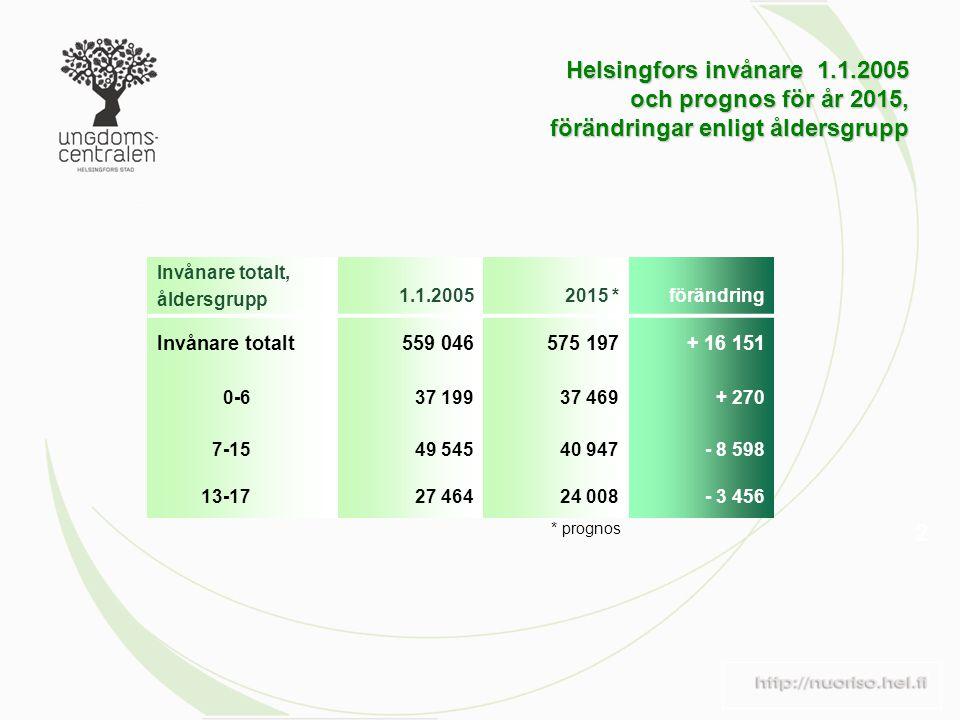 Helsingfors invånare 1.1.2005 och prognos för år 2015, förändringar enligt åldersgrupp 2 Invånare totalt, åldersgrupp 1.1.20052015 *förändring Invånare totalt559 046575 197+ 16 151 0-637 19937 469+ 270 7-1549 54540 947- 8 598 13-1727 46424 008- 3 456 * prognos