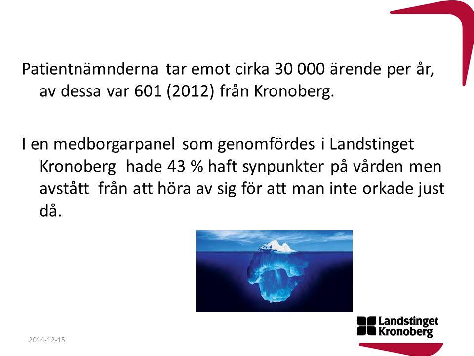 Patientnämnderna tar emot cirka 30 000 ärende per år, av dessa var 601 (2012) från Kronoberg. I en medborgarpanel som genomfördes i Landstinget Kronob