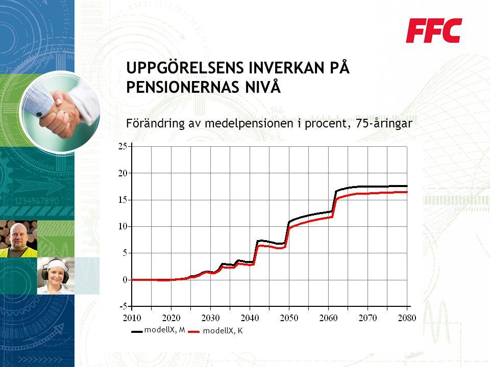 UPPGÖRELSENS INVERKAN PÅ PENSIONERNAS NIVÅ Förändring av medelpensionen i procent, 75-åringar modellX, M modellX, K