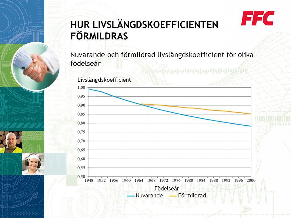HUR LIVSLÄNGDSKOEFFICIENTEN FÖRMILDRAS Nuvarande och förmildrad livslängdskoefficient för olika födelseår Födelseår Nuvarande Förmildrad Livslängdskoefficient