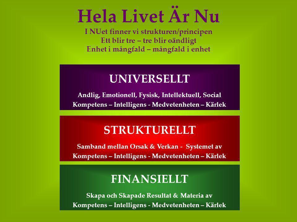 Hela Livet Är Nu I NUet finner vi strukturen/principen Ett blir tre – tre blir oändligt Enhet i mångfald – mångfald i enhet STRUKTURELLT Samband mellan Orsak & Verkan - Systemet av Kompetens – Intelligens - Medvetenheten – Kärlek FINANSIELLT Skapa och Skapade Resultat & Materia av Kompetens – Intelligens - Medvetenheten – Kärlek UNIVERSELLT Andlig, Emotionell, Fysisk, Intellektuell, Social Kompetens – Intelligens - Medvetenheten – Kärlek