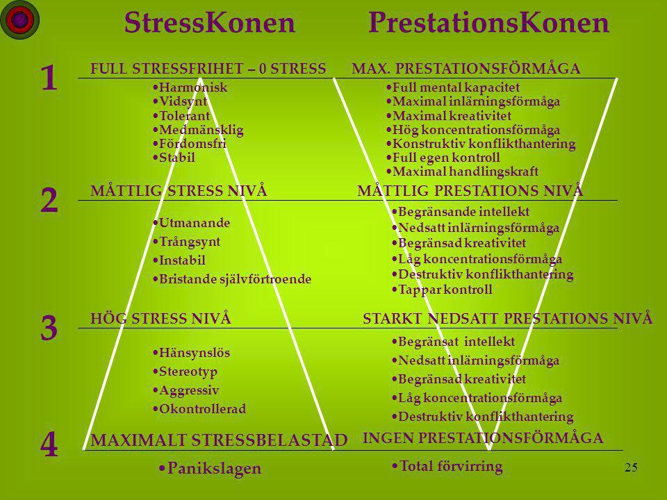 25 StressKonenPrestationsKonen FULL STRESSFRIHET – 0 STRESSMAX.