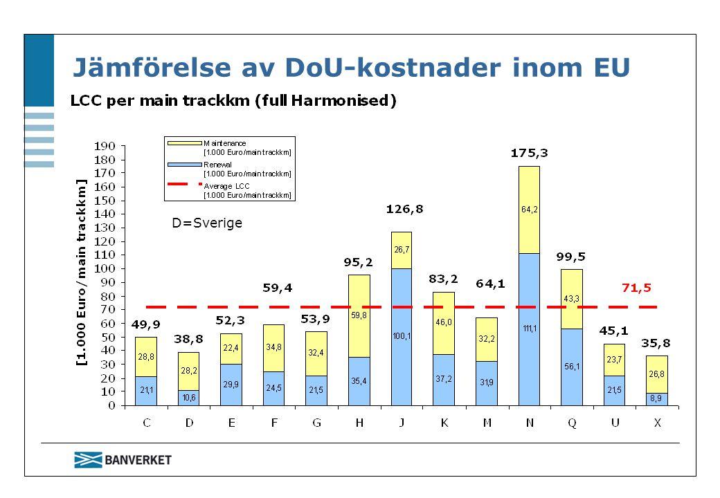 Jämförelse av DoU-kostnader inom EU D=Sverige