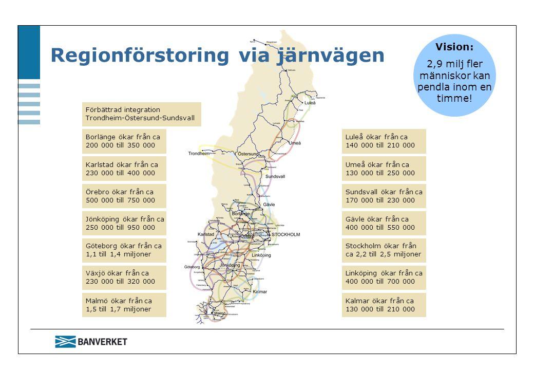 Linköping ökar från ca 400 000 till 700 000 Stockholm ökar från ca 2,2 till 2,5 miljoner Gävle ökar från ca 400 000 till 550 000 Sundsvall ökar från ca 170 000 till 230 000 Umeå ökar från ca 130 000 till 250 000 Luleå ökar från ca 140 000 till 210 000 Kalmar ökar från ca 130 000 till 210 000 Växjö ökar från ca 230 000 till 320 000 Göteborg ökar från ca 1,1 till 1,4 miljoner Jönköping ökar från ca 250 000 till 950 000 Örebro ökar från ca 500 000 till 750 000 Karlstad ökar från ca 230 000 till 400 000 Borlänge ökar från ca 200 000 till 350 000 Malmö ökar från ca 1,5 till 1,7 miljoner Förbättrad integration Trondheim-Östersund-Sundsvall Regionförstoring via järnvägen Vision: 2,9 milj fler människor kan pendla inom en timme!