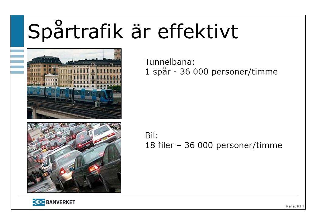 Spårtrafik är effektivt Källa: KTH Tunnelbana: 1 spår - 36 000 personer/timme Bil: 18 filer – 36 000 personer/timme