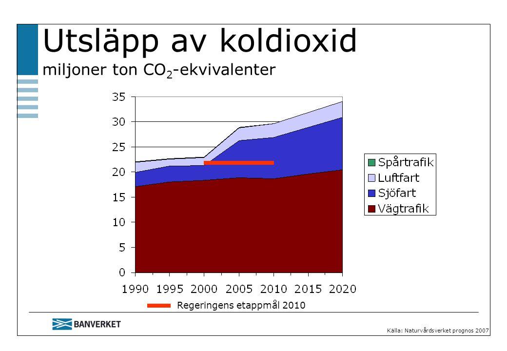 Utsläpp av koldioxid miljoner ton CO 2 -ekvivalenter Regeringens etappmål 2010 Källa: Naturvårdsverket prognos 2007