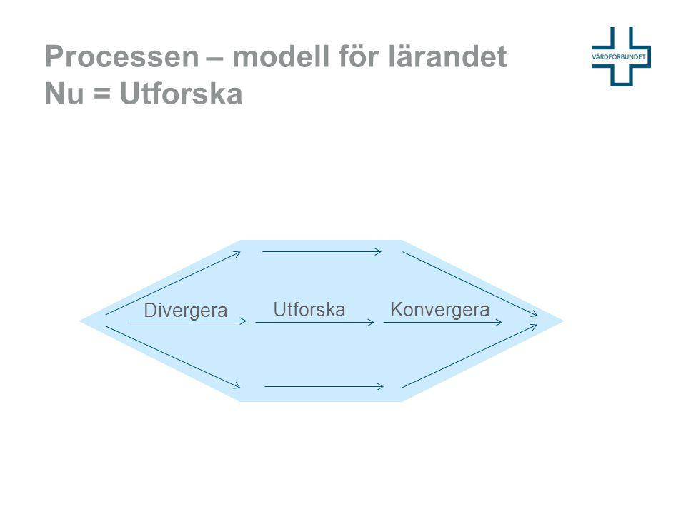 Processen – modell för lärandet Nu = Utforska Divergera Utforska Konvergera