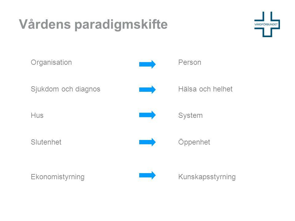 Vårdens paradigmskifte OrganisationPerson Sjukdom och diagnosHälsa och helhet HusSystem SlutenhetÖppenhet Ekonomistyrning Kunskapsstyrning