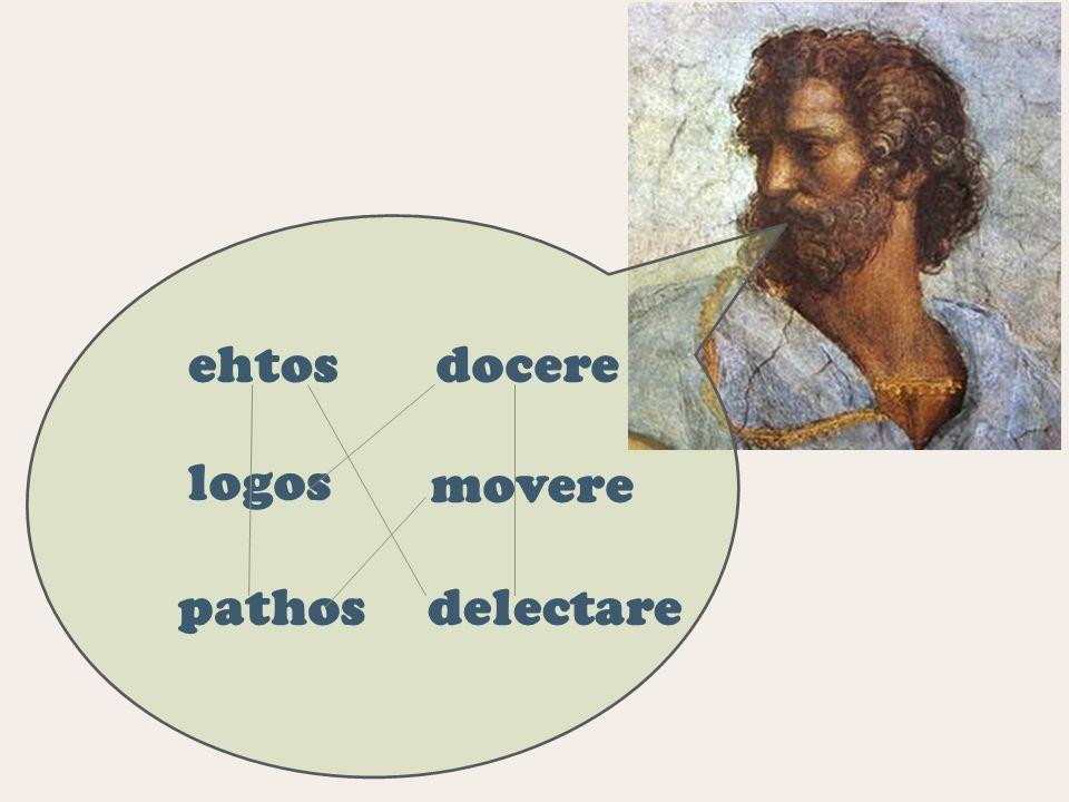 ehtos logos pathos movere docere delectare